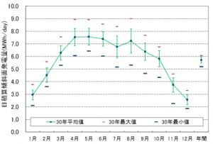 メガソーラー向け太陽光発電量の経年変動解析 | 日本気象協会