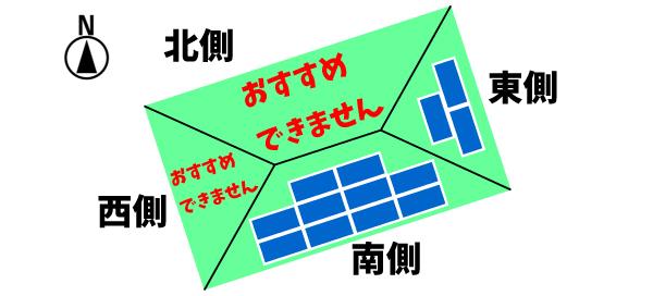 太陽光発電の設置方角(東向き)