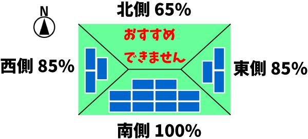 太陽光発電の設置方角