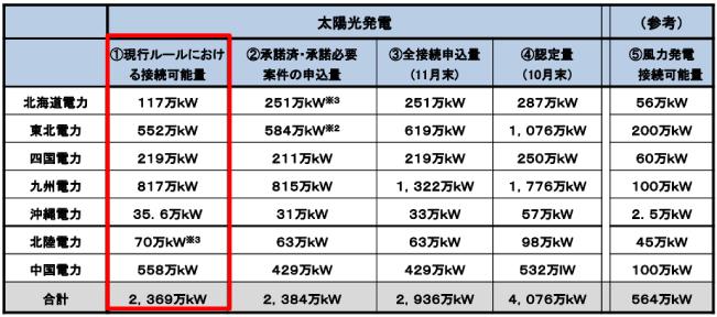 電力各社の接続可能量、接続申込量の状況についての詳細