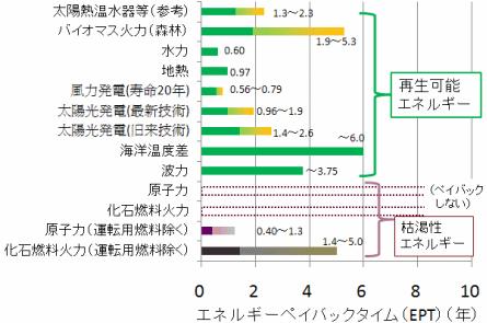各種エネルギー源のエネルギーペイバックタイム(EPT)の比較グラフ
