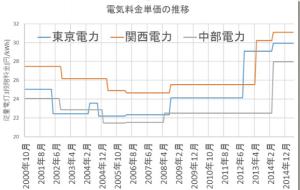 日本全国で電気代値上げが決まる