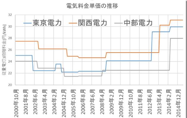 太陽光発電を設置したら電気代が5万円から1万円になりました【※実際の口コミ】