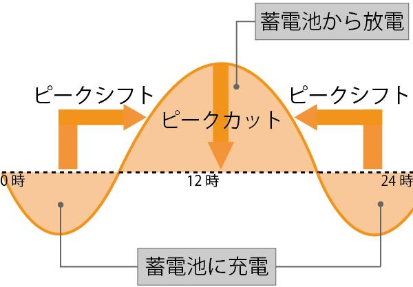 ピークシフトイメージ図