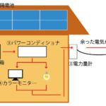 太陽光発電を構成する5つのシステムと仕組み