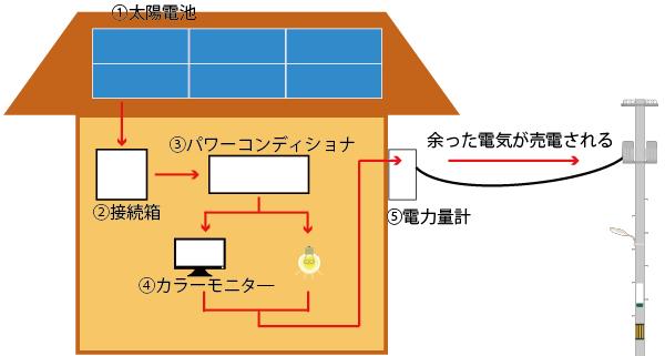 太陽光発電の仕組みイメージ図
