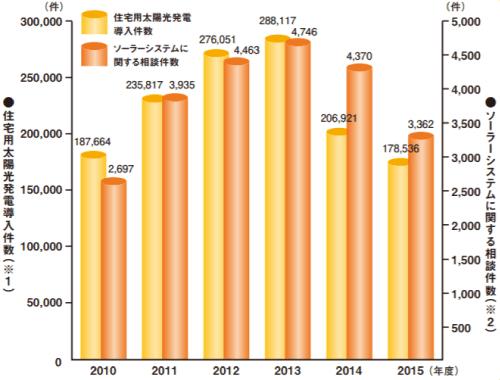 経済産業省資源エネルギー庁に寄せられた相談件数推移