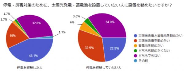 太陽光発電と停電に関するアンケート調査結果グラフ