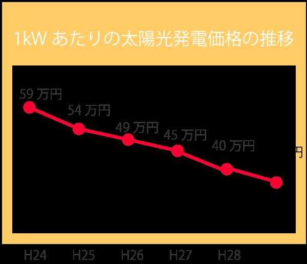 太陽光発電システムの価格の推移