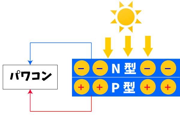 太陽電池発電の仕組み(パワコンに流れる)
