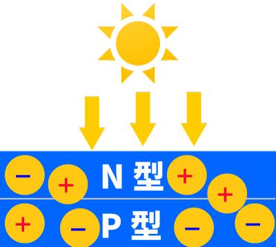 太陽電池発電の仕組み(太陽照射)
