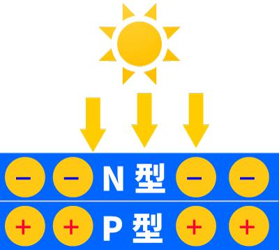 太陽電池発電の仕組み(+と−)
