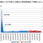 【2019年問題】10年後の卒FIT(売電価格)太陽光発電の行方