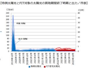 2019年問題【資源エネルギー庁】