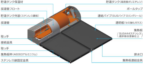 太陽熱温水器仕組み