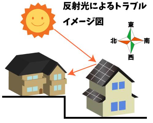 反射光によるトラブルイメージ図