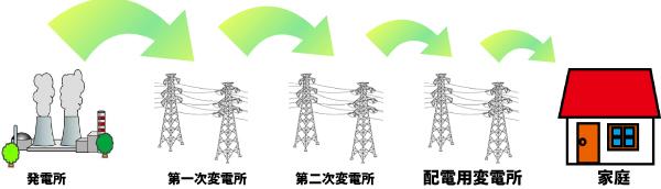電圧の動き方