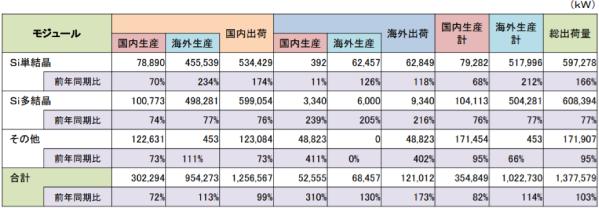 日本における太陽電池出荷量 2018年度第1四半期データ表