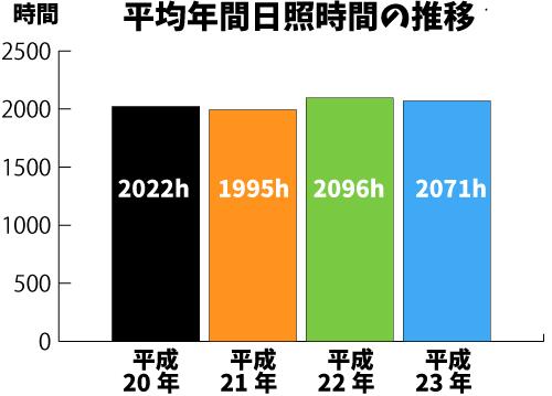 平均年間日照時間推移