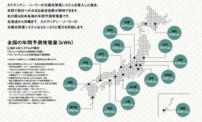 2019年-2020年カナディアンソーラー都道府県別発電シミュレーション
