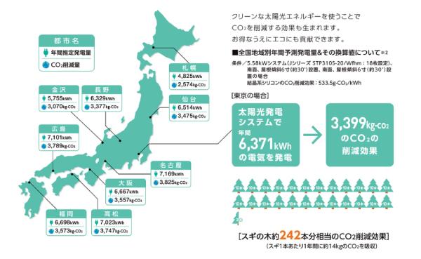 2019年-2020年リクシル都道府県別発電シミュレーション