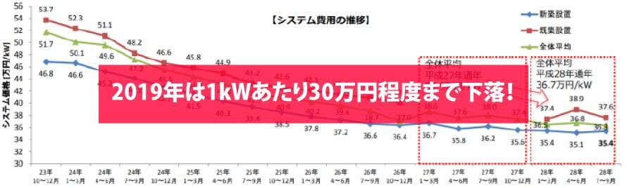 【2019年】太陽光発電の価格相場と推移
