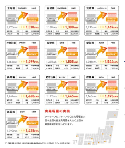 2019年-2020年ソーラーフロンティア都道府県別発電シミュレーション