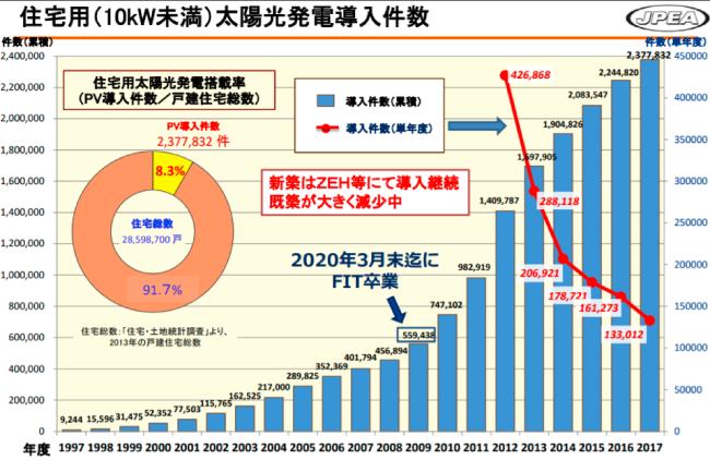 太陽光発電の普及率グラフ