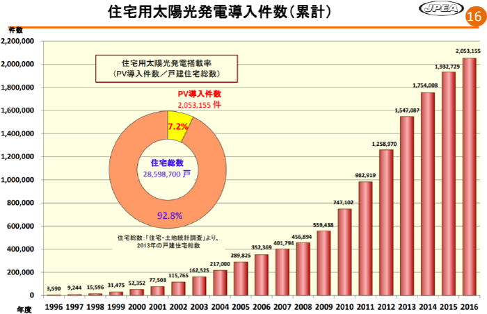 住宅用太陽光発電導入件数推移グラフ