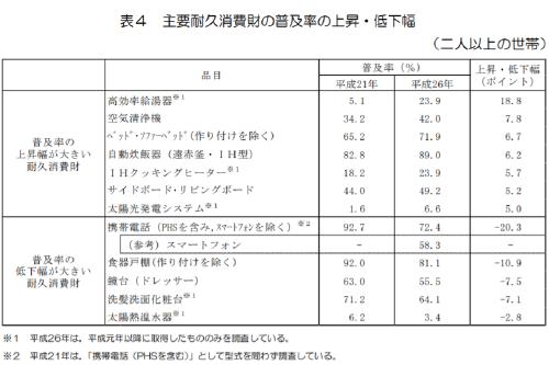 【平成26年】主要耐久消費財データ
