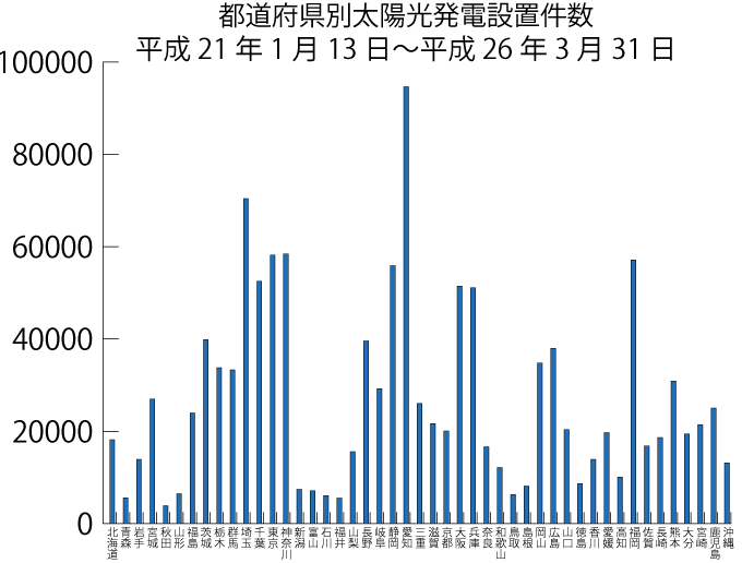 都道府県別太陽光発電設置件数グラフ