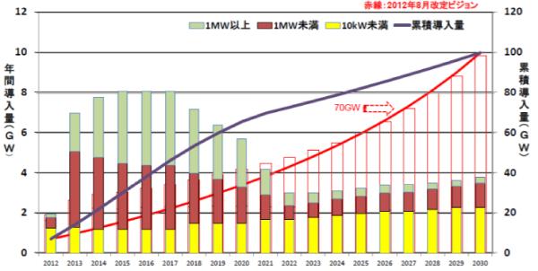 太陽光発電協会の新規導入量目安
