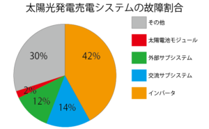 太陽光発電売電の故障割合円グラフ