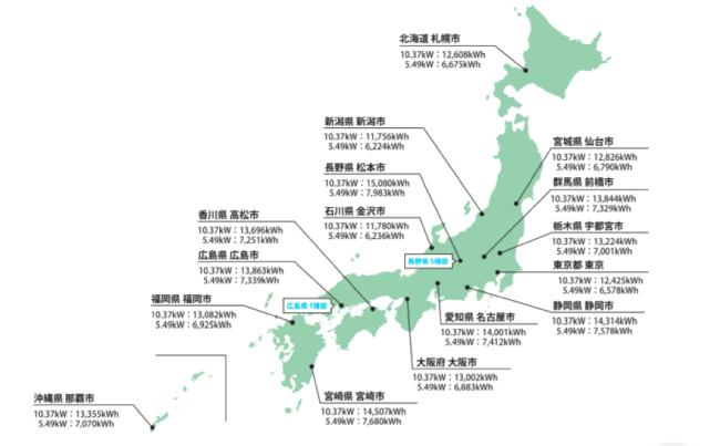 2019年-2020年版アブリテック都道府県別発電シミュレーション