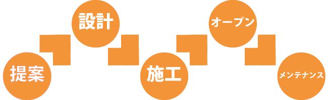 新日本住設のアフターサービス