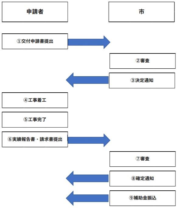 銚子市住宅用省エネルギー設備の設置費用