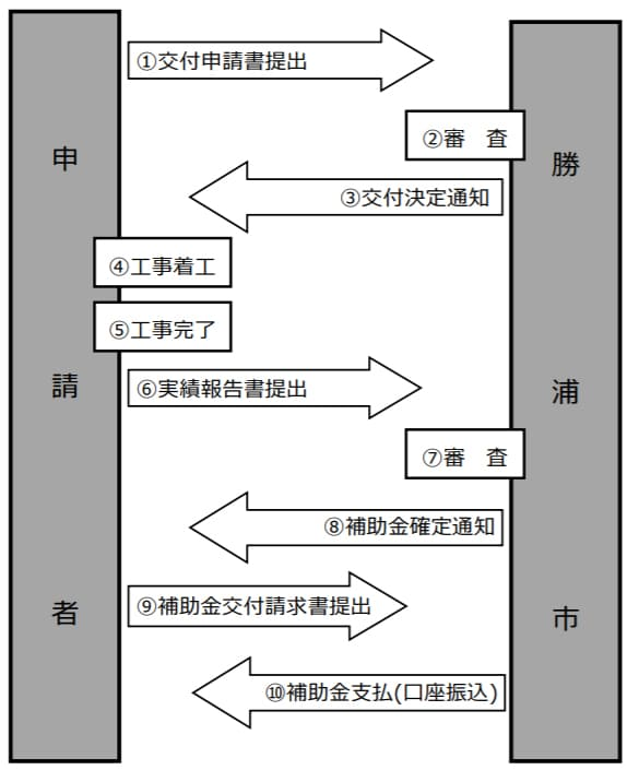 勝浦市住宅用省エネルギー設備等設置補助金
