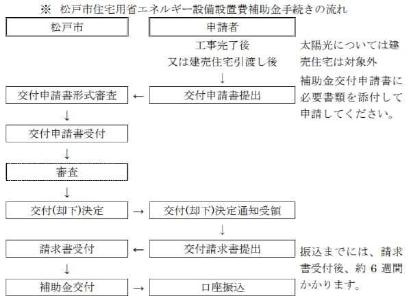 松戸市住宅用省エネルギー設備設置費補助金