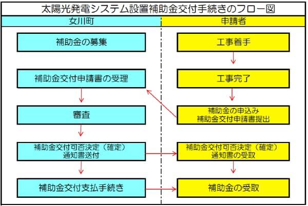 女川町太陽光発電システム設置補助事業