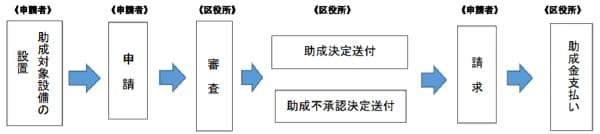 文京区新エネルギー・省エネルギー設備設置費助成