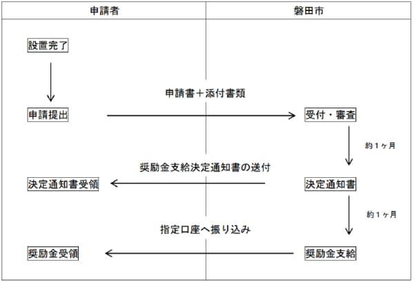 磐田市新エネルギー及び省エネルギー設備普及促進奨励金