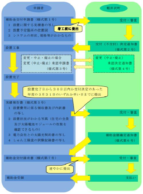 軽井沢町住宅用太陽光発電システム導入に最大40万円の補助