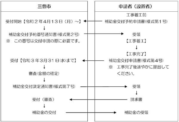 三豊市住宅用太陽光発電システム・蓄電システム・HEMS設置費補助金