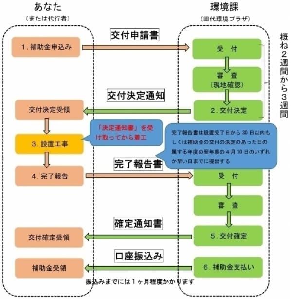 島田市住宅用省エネルギー設備設置事業費補助金