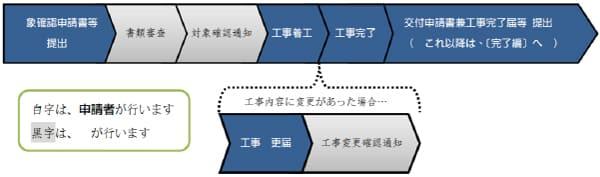 墨田区地球温暖化防止設備導入助成制度