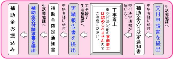 須坂市新エネルギー(太陽光・太陽熱)導入設備設置費補助金