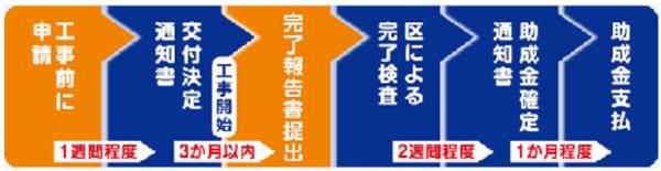 台東区再生可能エネルギー機器等助成金(個人宅、共同住宅向け)