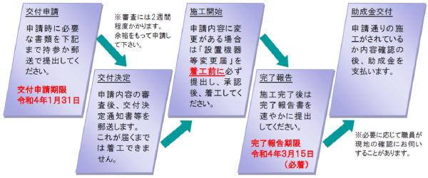 豊島区エコ住宅普及促進費用助成金