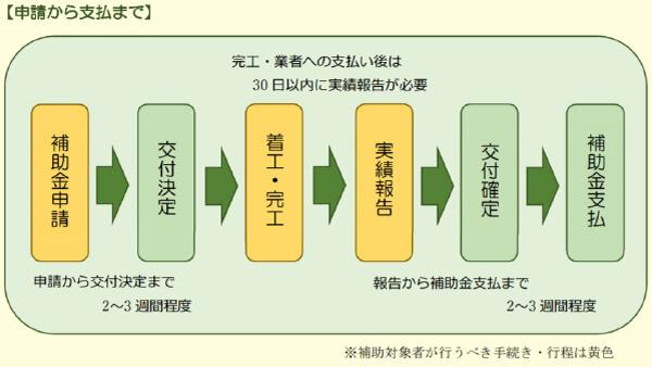 鳥取市自然エネルギー等導入促進事業費補助金