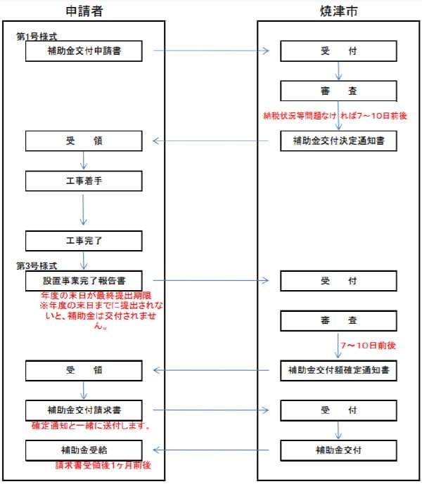 焼津市住宅用太陽光発電システム等設置事業補助金交付制度